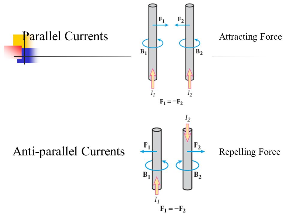 Anti-parallel Currents