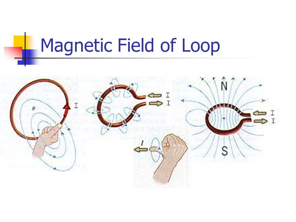 Magnetic Field of Loop