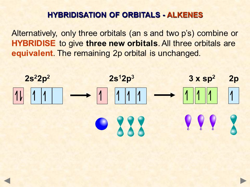 HYBRIDISATION OF ORBITALS - ALKENES