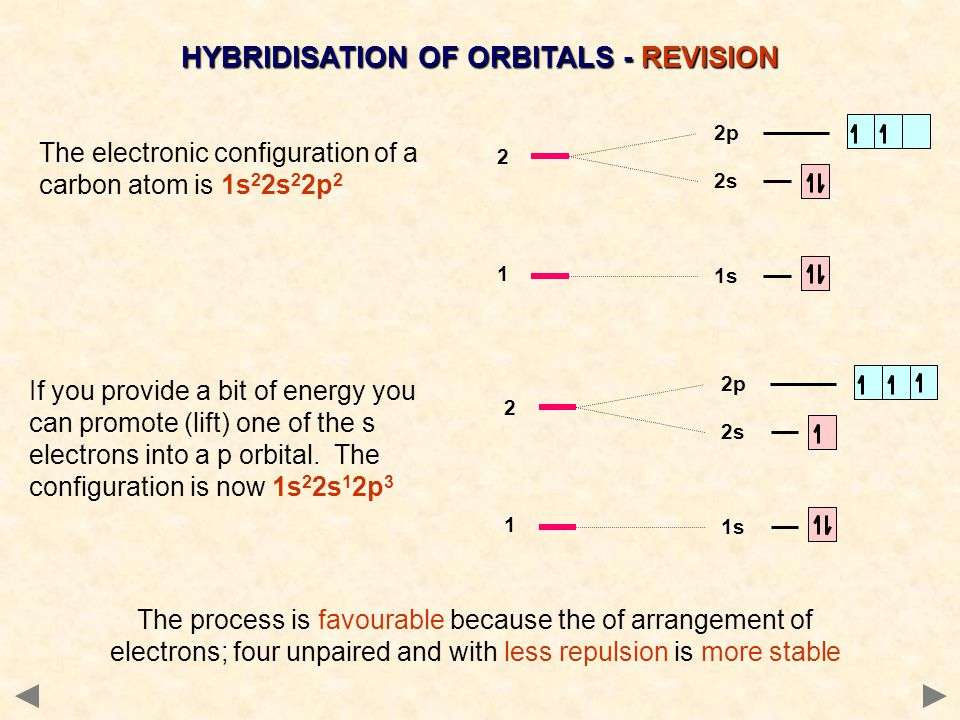 HYBRIDISATION OF ORBITALS - REVISION