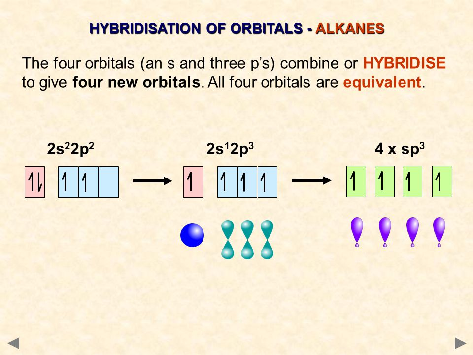 HYBRIDISATION OF ORBITALS - ALKANES