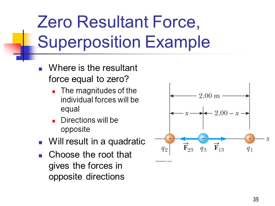 Zero Resultant Force, Superposition Example