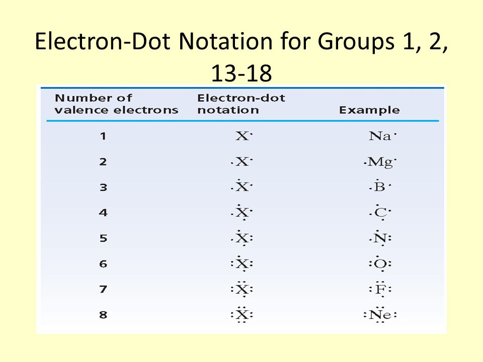 Electron-Dot Notation for Groups 1, 2, 13-18