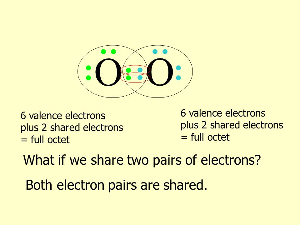O O What if we share two pairs of electrons