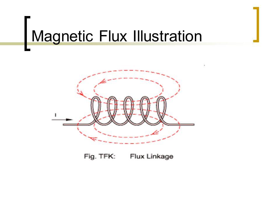 Magnetic Flux Illustration