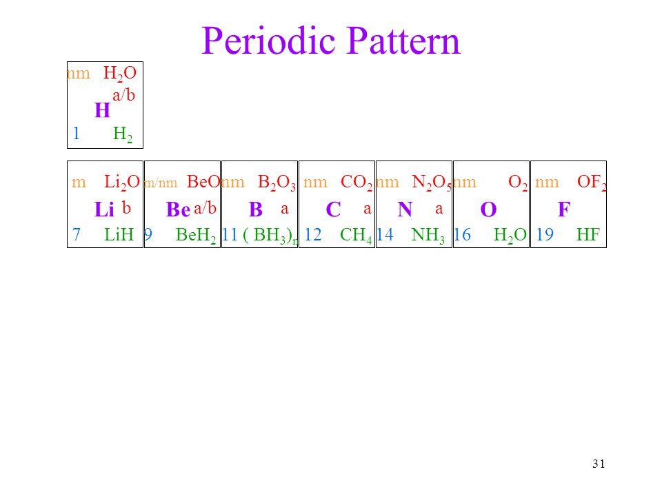 Periodic Pattern H Li Be B C N O F nm H2O a/b 1 H2 m Li2O b 7 LiH a/b