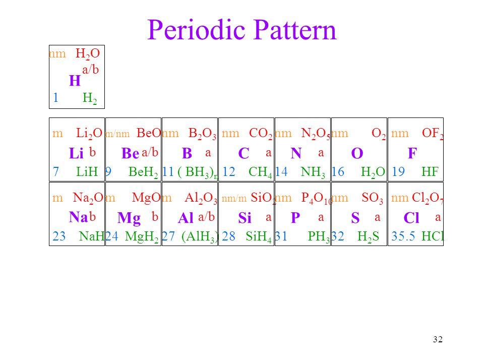 Periodic Pattern H Li Be B C N O F Na Mg Al Si P S Cl nm H2O a/b 1 H2