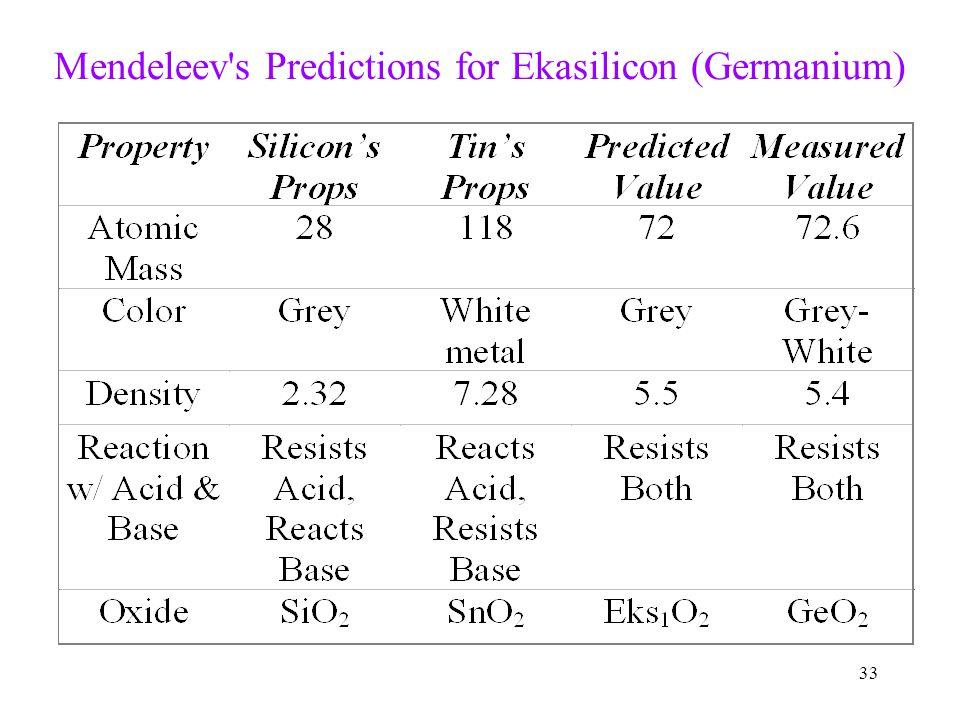 Mendeleev s Predictions for Ekasilicon (Germanium)