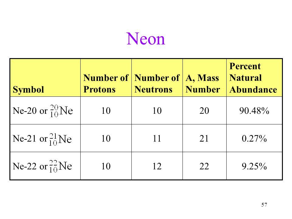 Neon 9.25% 22 12 10 Ne-22 or 0.27% 21 11 Ne-21 or 90.48% 20 Ne-20 or