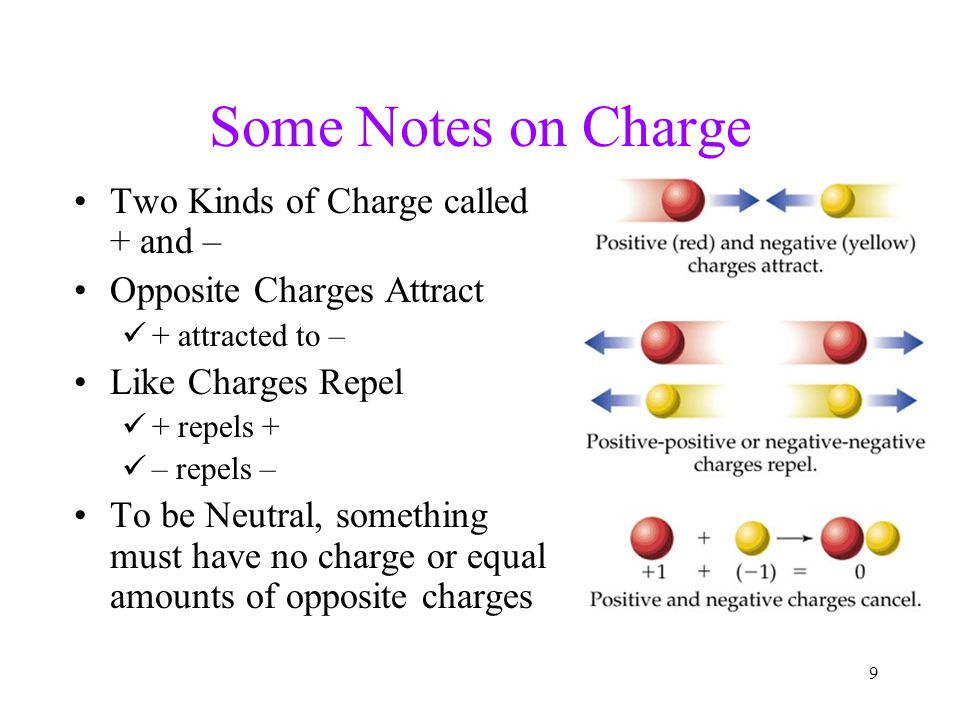 Some Notes on Charge Two Kinds of Charge called + and –