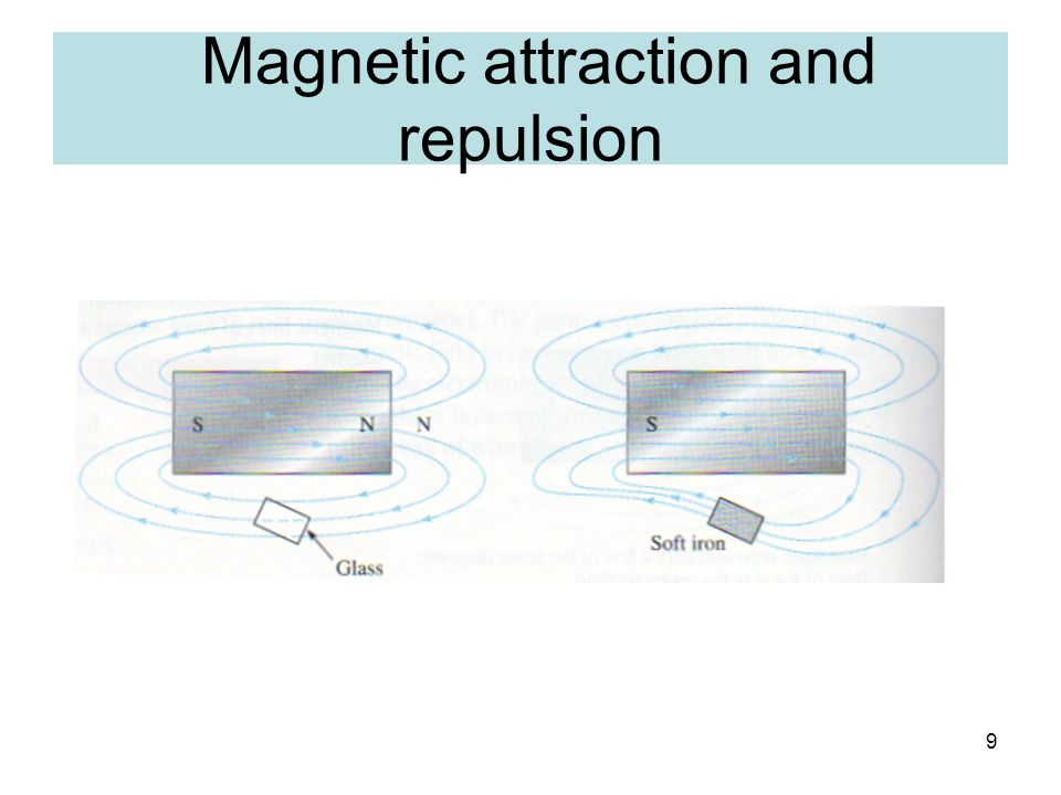 Magnetic attraction and repulsion
