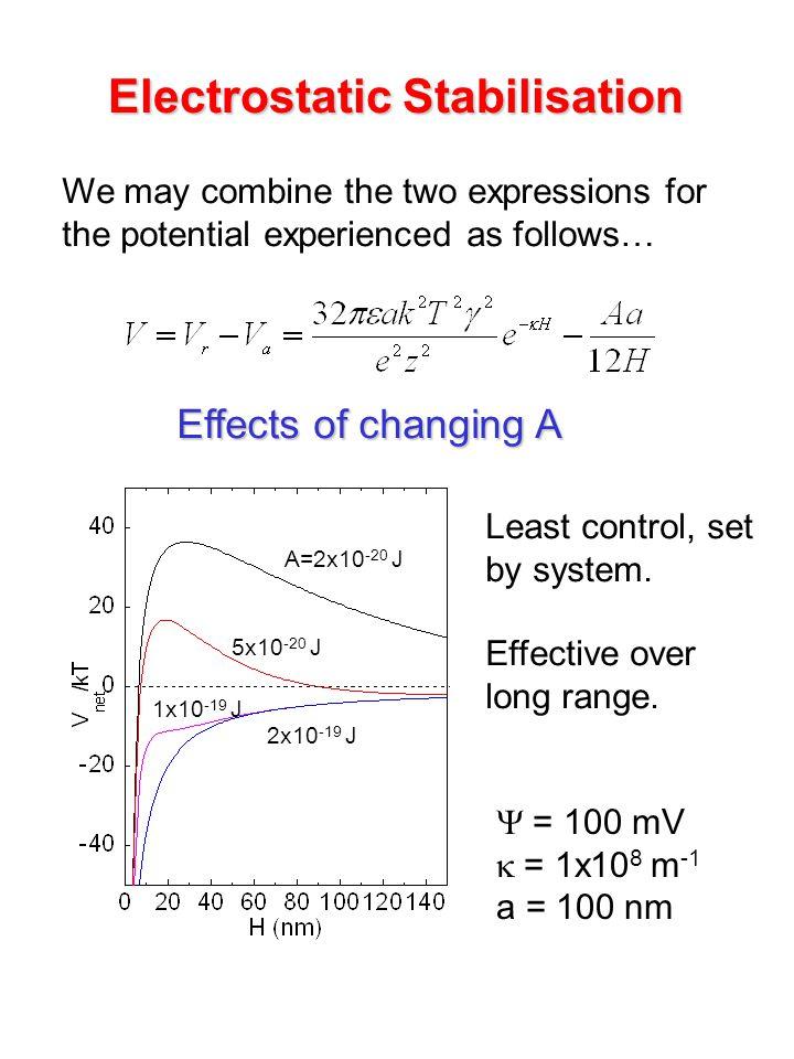 Electrostatic Stabilisation