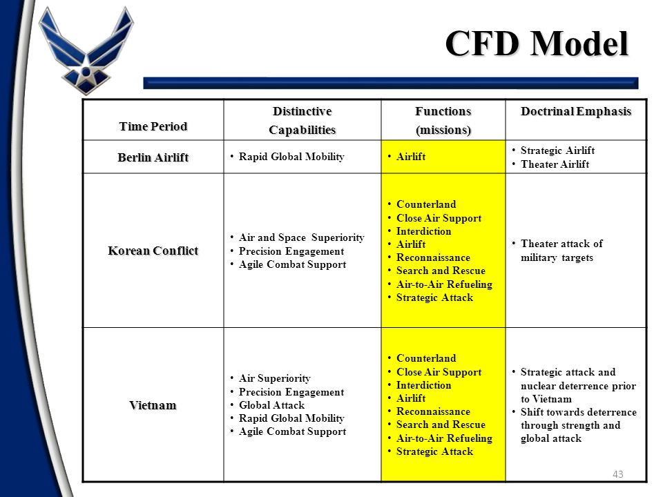 CFD Model Time Period Distinctive Capabilities Functions (missions)