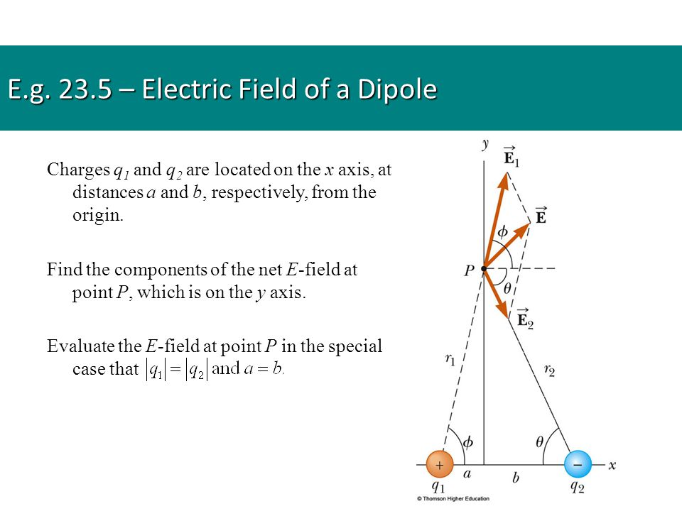 E.g. 23.5 – Electric Field of a Dipole