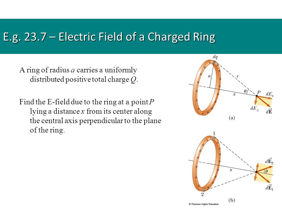 E.g. 23.7 – Electric Field of a Charged Ring