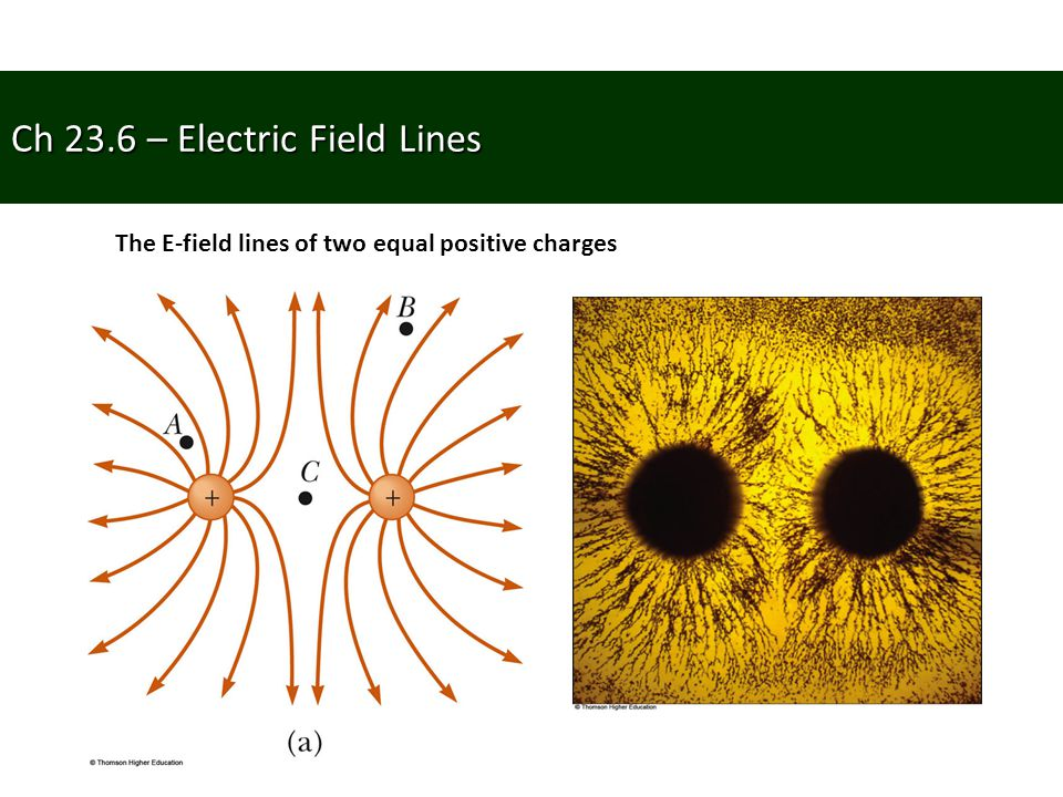 Ch 23.6 – Electric Field Lines
