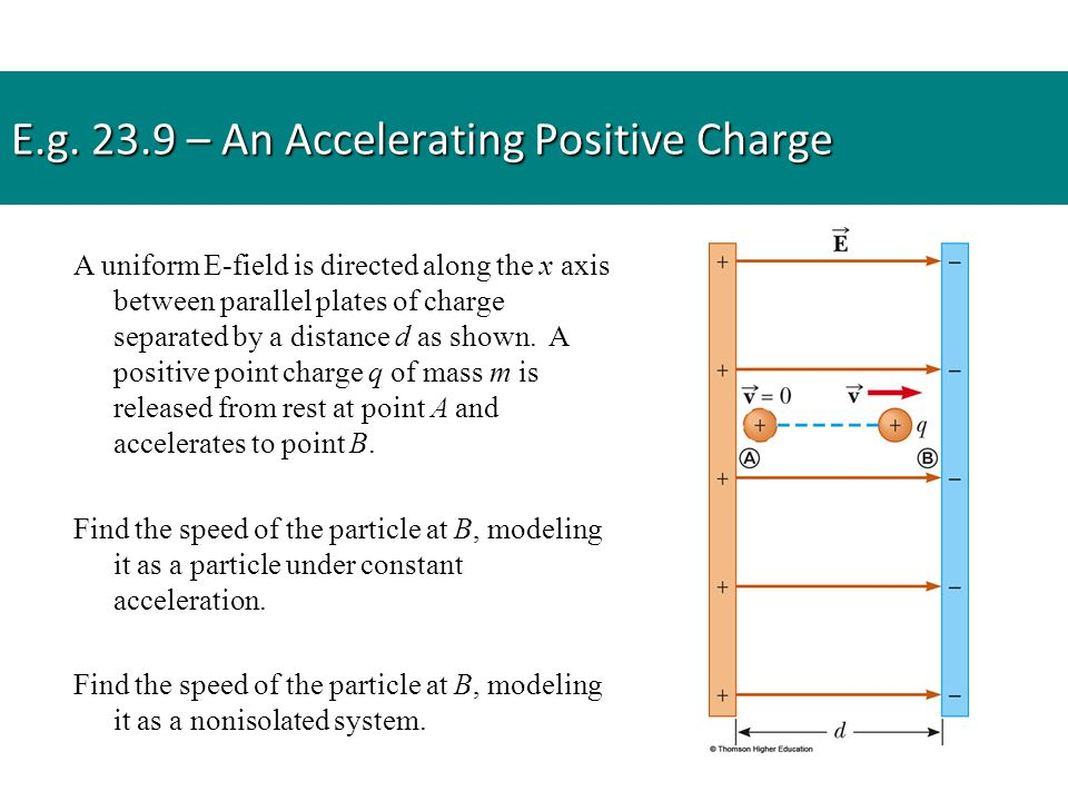 E.g. 23.9 – An Accelerating Positive Charge