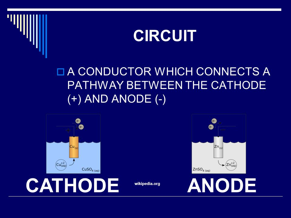 CIRCUIT A CONDUCTOR WHICH CONNECTS A PATHWAY BETWEEN THE CATHODE (+) AND ANODE (-) CATHODE. ANODE.