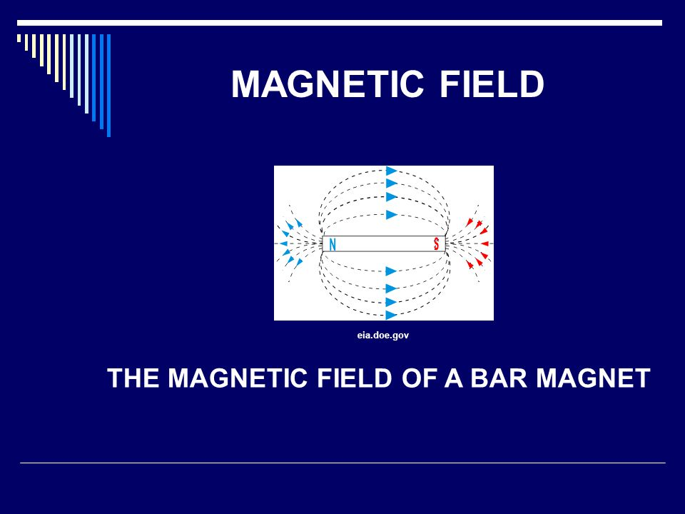 THE MAGNETIC FIELD OF A BAR MAGNET