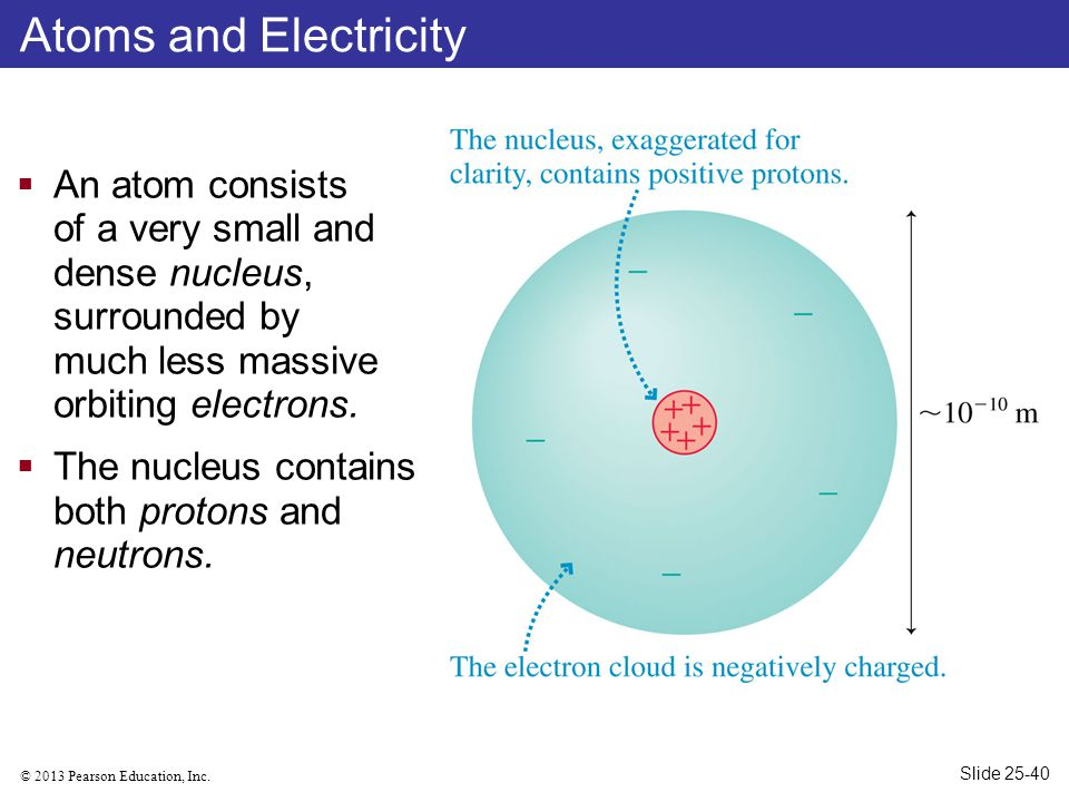 Atoms and Electricity An atom consists of a very small and dense nucleus, surrounded by much less massive orbiting electrons.
