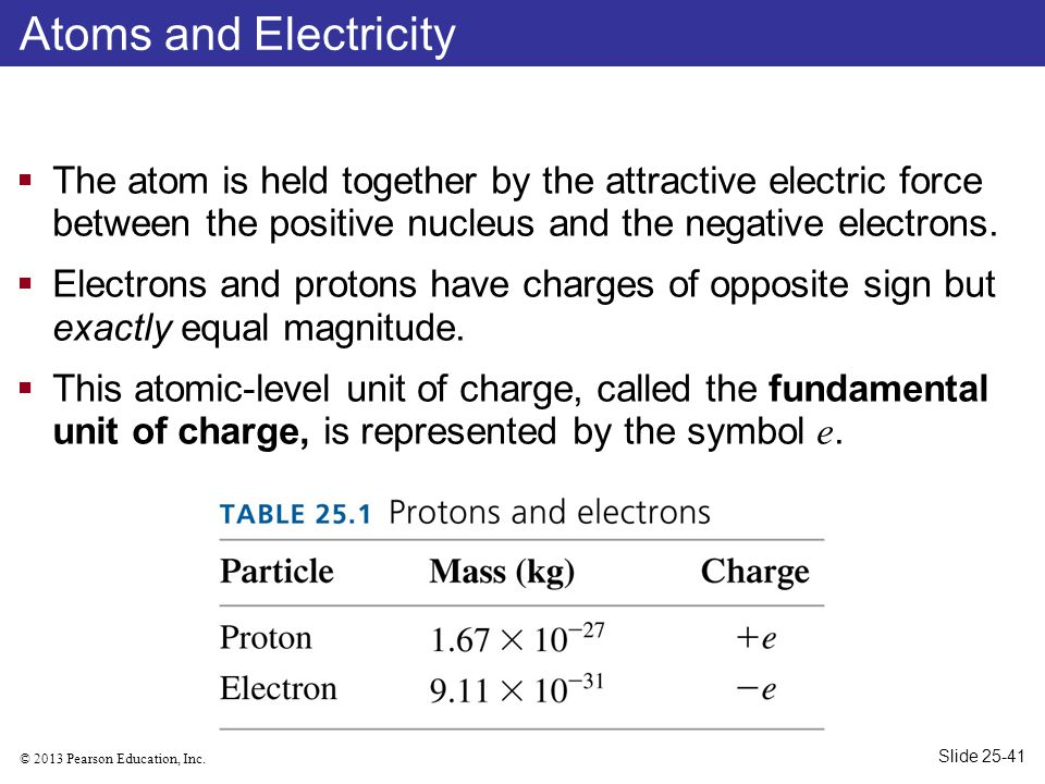 Atoms and Electricity The atom is held together by the attractive electric force between the positive nucleus and the negative electrons.