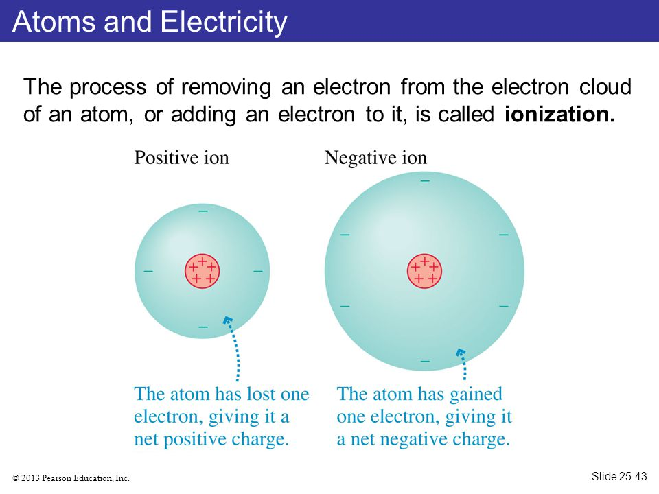 Atoms and Electricity The process of removing an electron from the electron cloud of an atom, or adding an electron to it, is called ionization.
