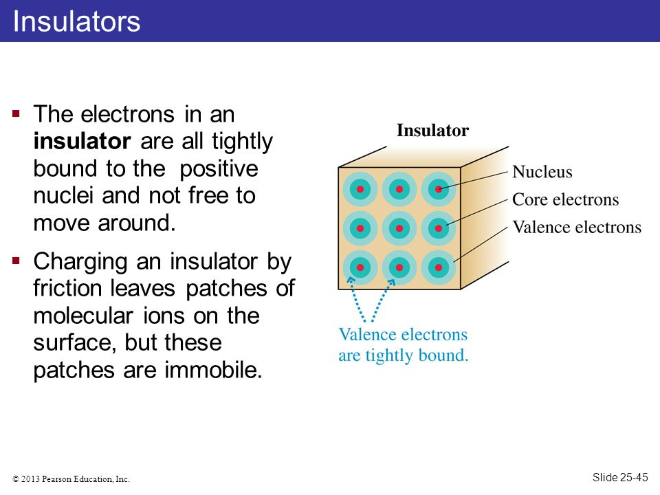 Insulators The electrons in an insulator are all tightly bound to the positive nuclei and not free to move around.
