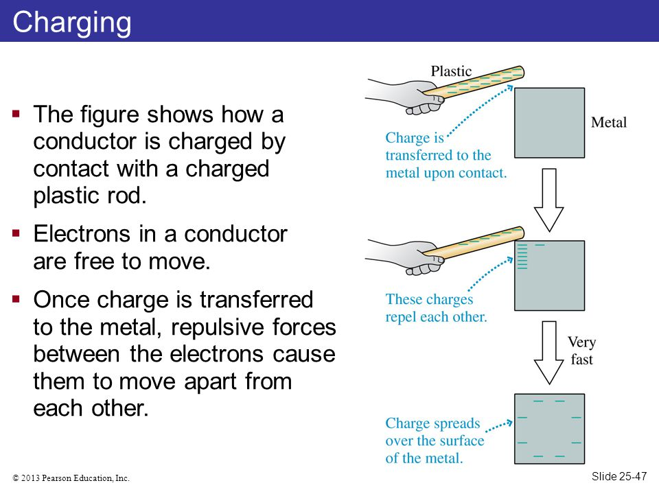 Charging The figure shows how a conductor is charged by contact with a charged plastic rod. Electrons in a conductor are free to move.