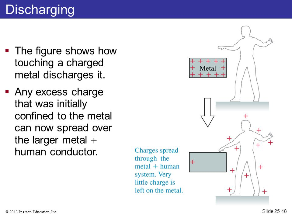 Discharging The figure shows how touching a charged metal discharges it.