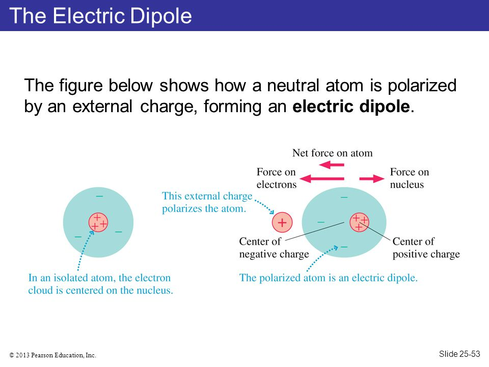 The Electric Dipole The figure below shows how a neutral atom is polarized by an external charge, forming an electric dipole.