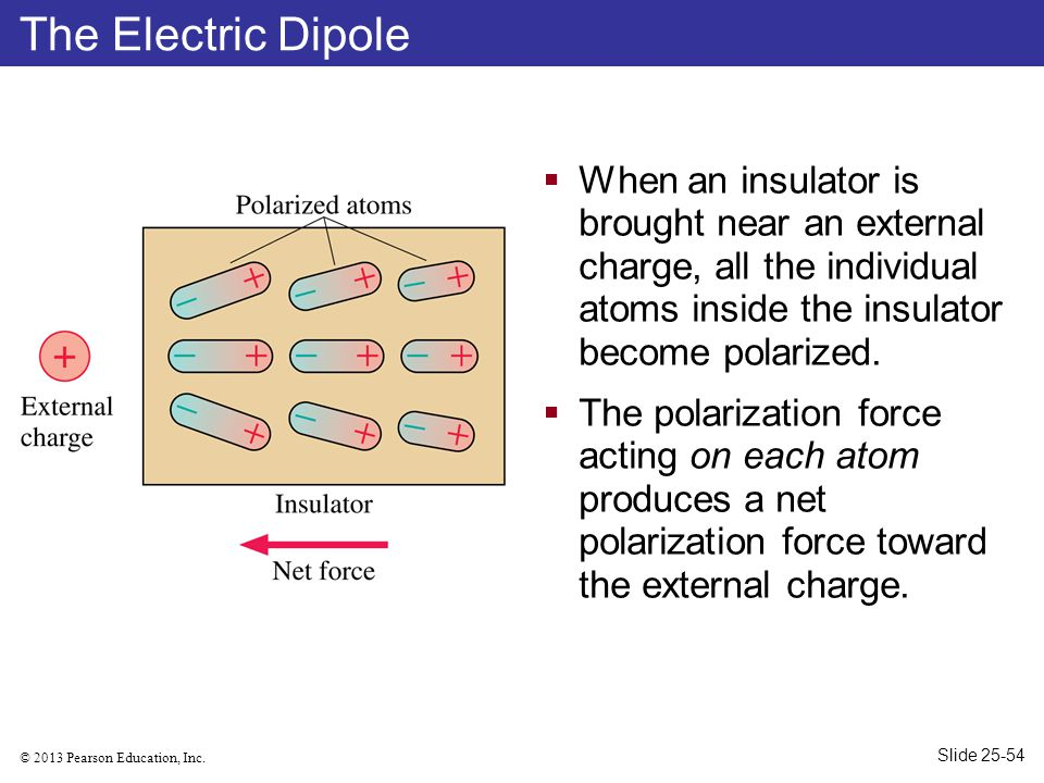 The Electric Dipole When an insulator is brought near an external charge, all the individual atoms inside the insulator become polarized.