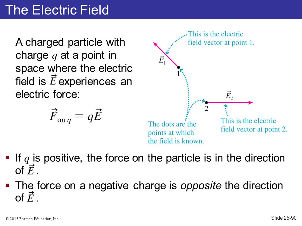 The Electric Field A charged particle with charge q at a point in space where the electric field is experiences an electric force: