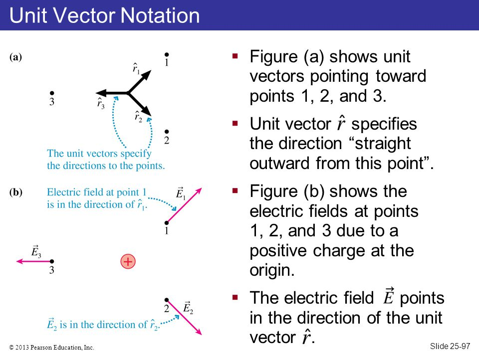 Unit Vector Notation Figure (a) shows unit vectors pointing toward points 1, 2, and 3.