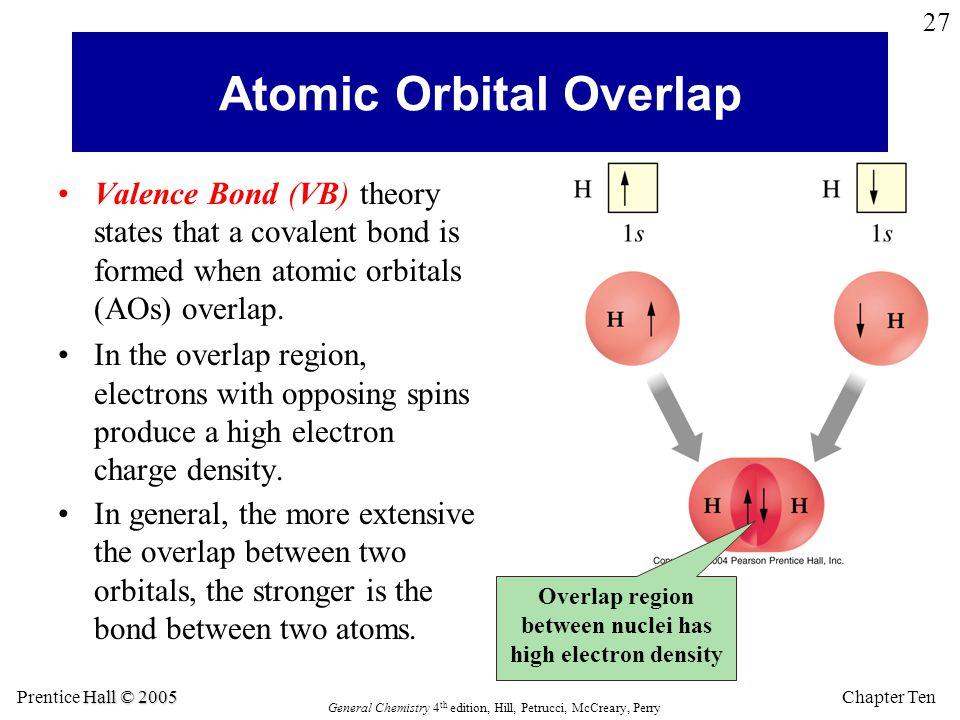 Atomic Orbital Overlap