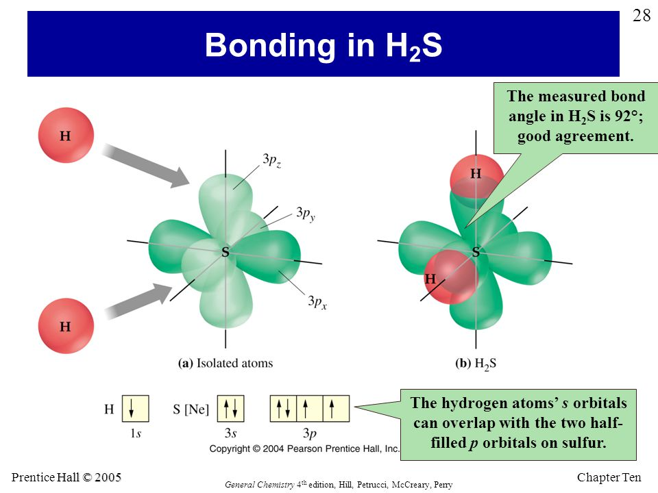 The measured bond angle in H2S is 92°; good agreement.