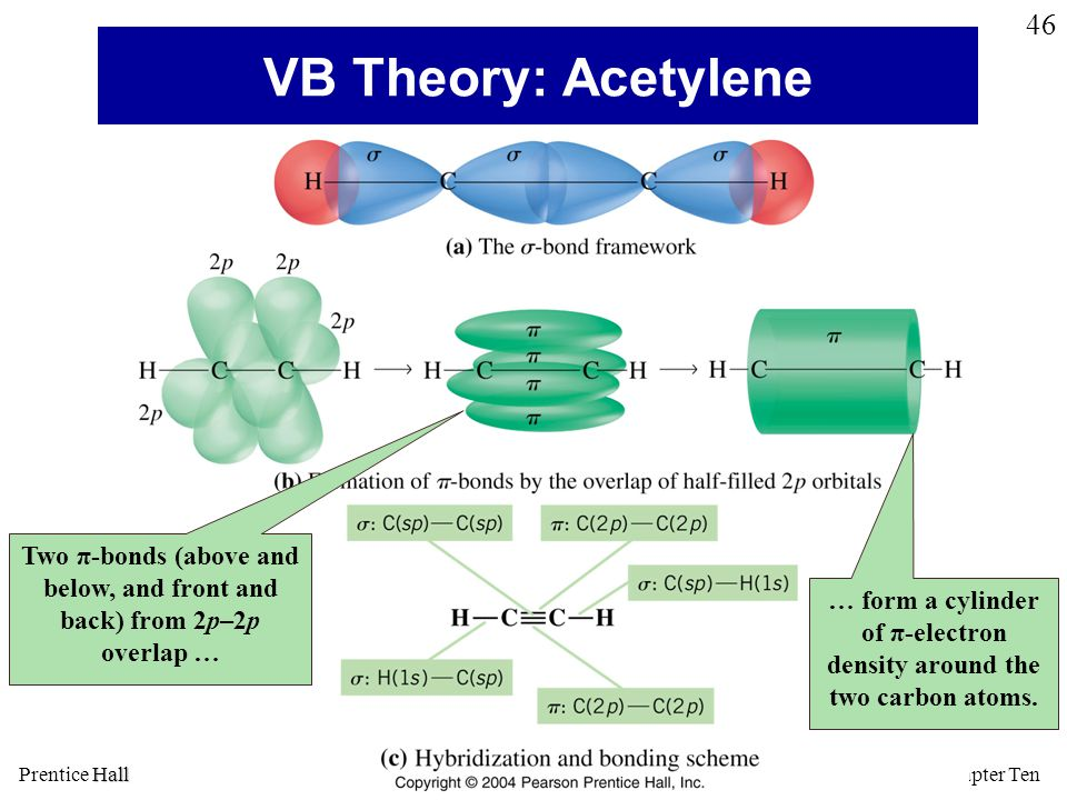 VB Theory: Acetylene Two π-bonds (above and below, and front and back) from 2p–2p overlap …