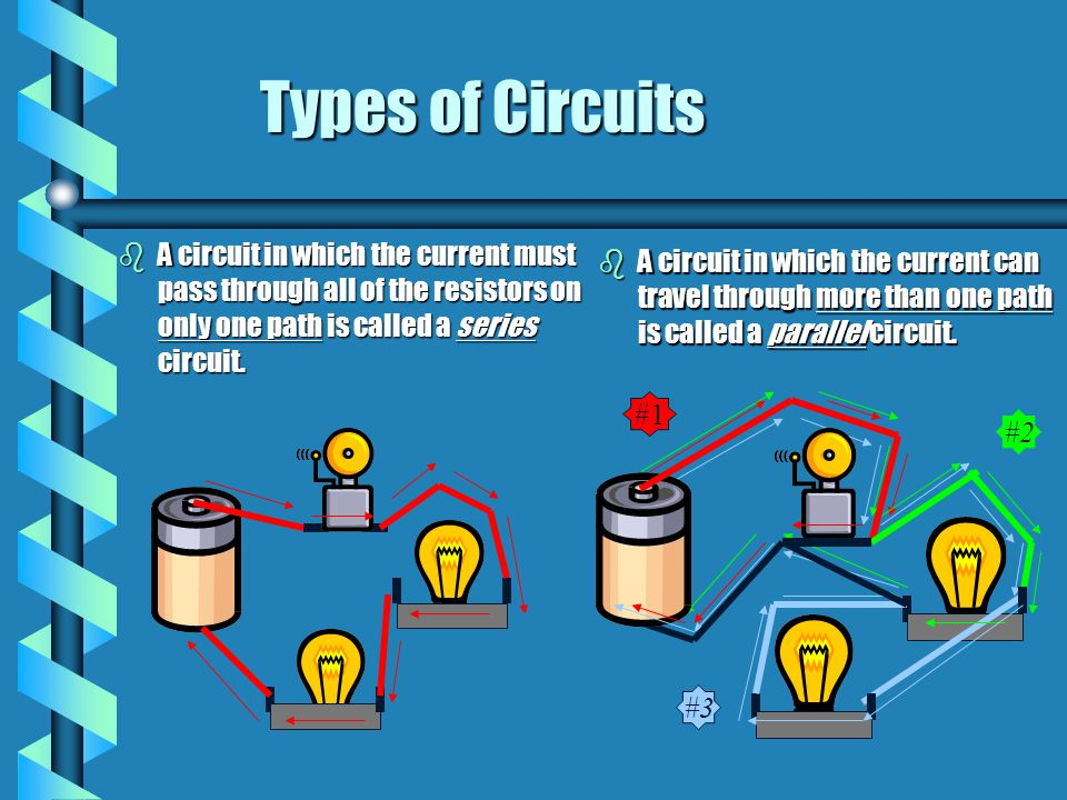 Types of Circuits A circuit in which the current must pass through all of the resistors on only one path is called a series circuit.