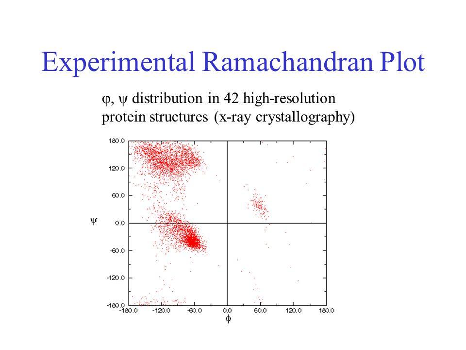 Experimental Ramachandran Plot