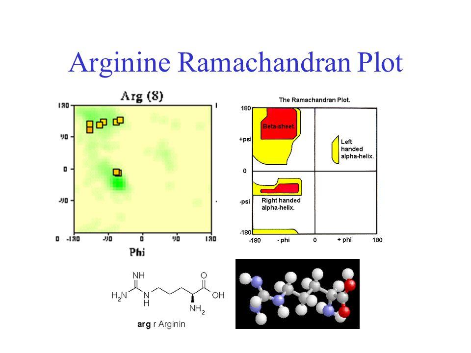 Arginine Ramachandran Plot