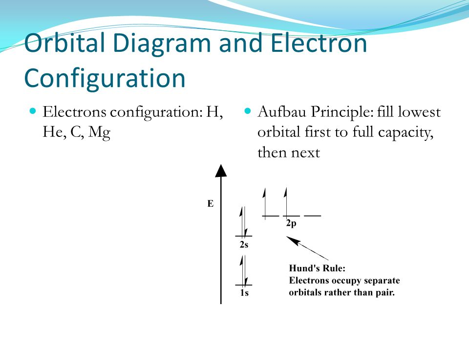 Orbital Diagram and Electron Configuration
