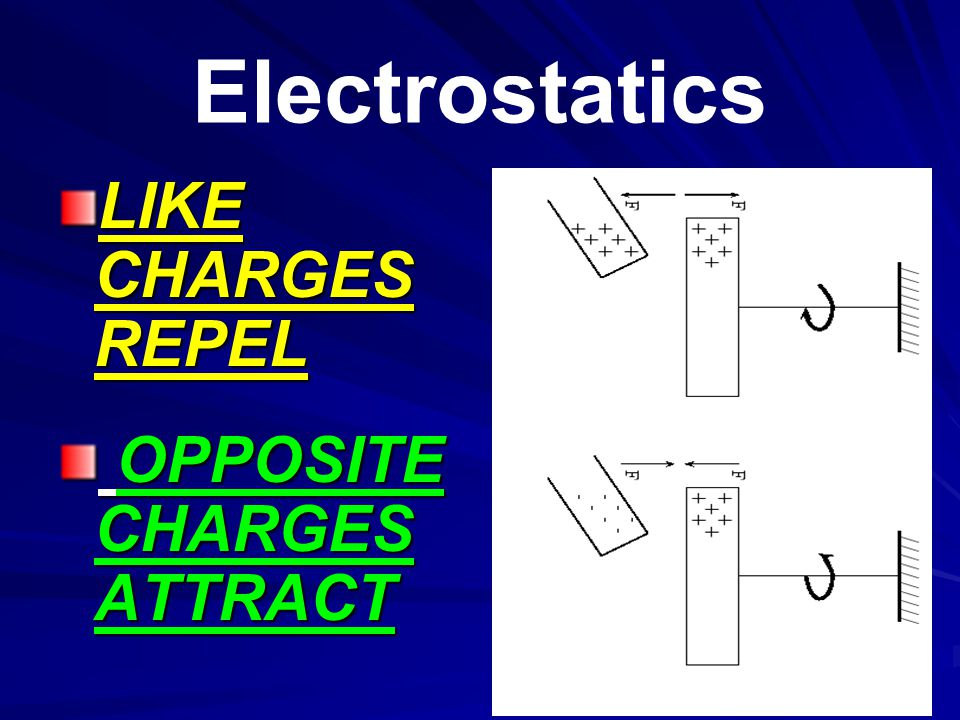Electrostatics LIKE CHARGES REPEL OPPOSITE CHARGES ATTRACT