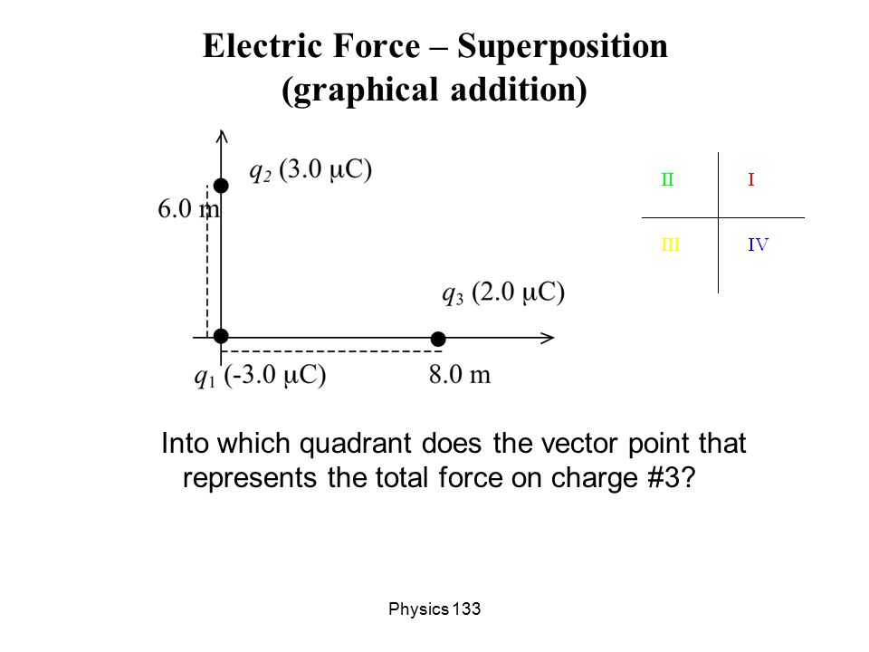 Electric Force – Superposition (graphical addition)