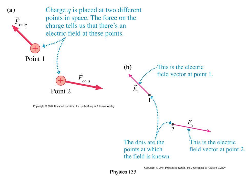 Physics 133