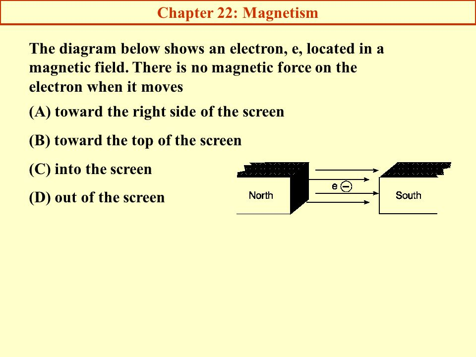 Chapter 22: Magnetism The diagram below shows an electron, e, located in a magnetic field. There is no magnetic force on the electron when it moves.