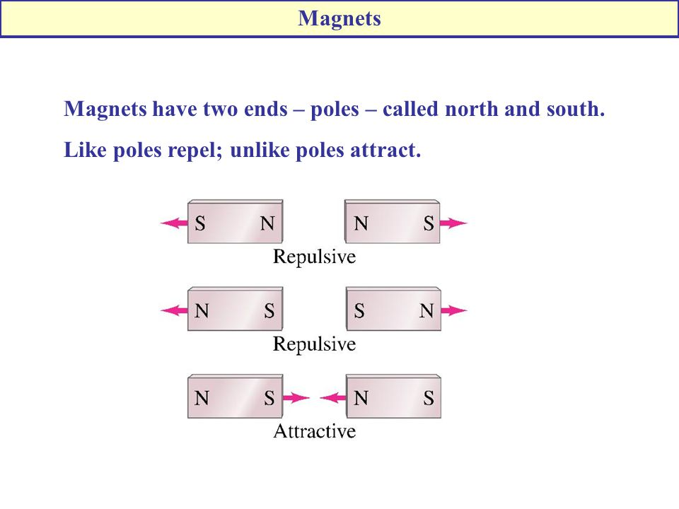 Magnets Magnets have two ends – poles – called north and south.