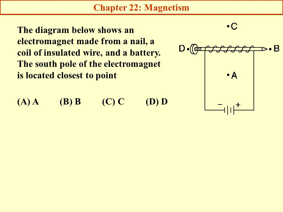 Chapter 22: Magnetism The diagram below shows an electromagnet made from a nail, a.
