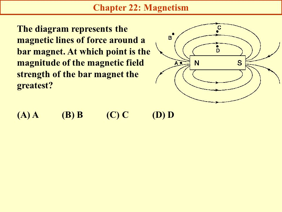 how to draw magnetic field lines around a bar magnet