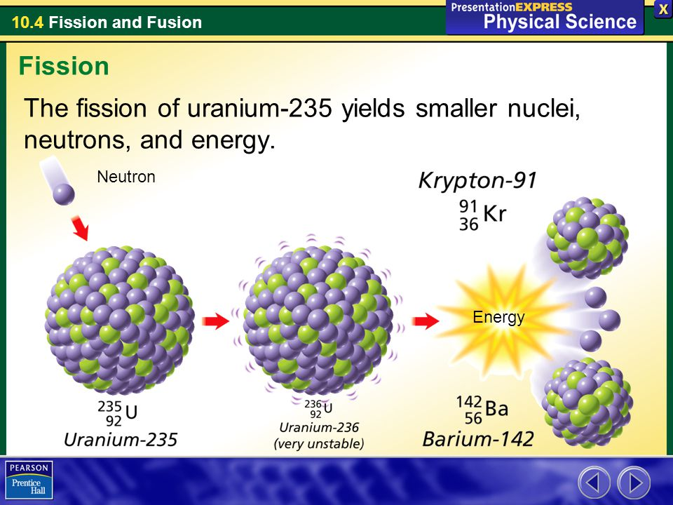 Fission The fission of uranium-235 yields smaller nuclei, neutrons, and energy. Neutron Energy