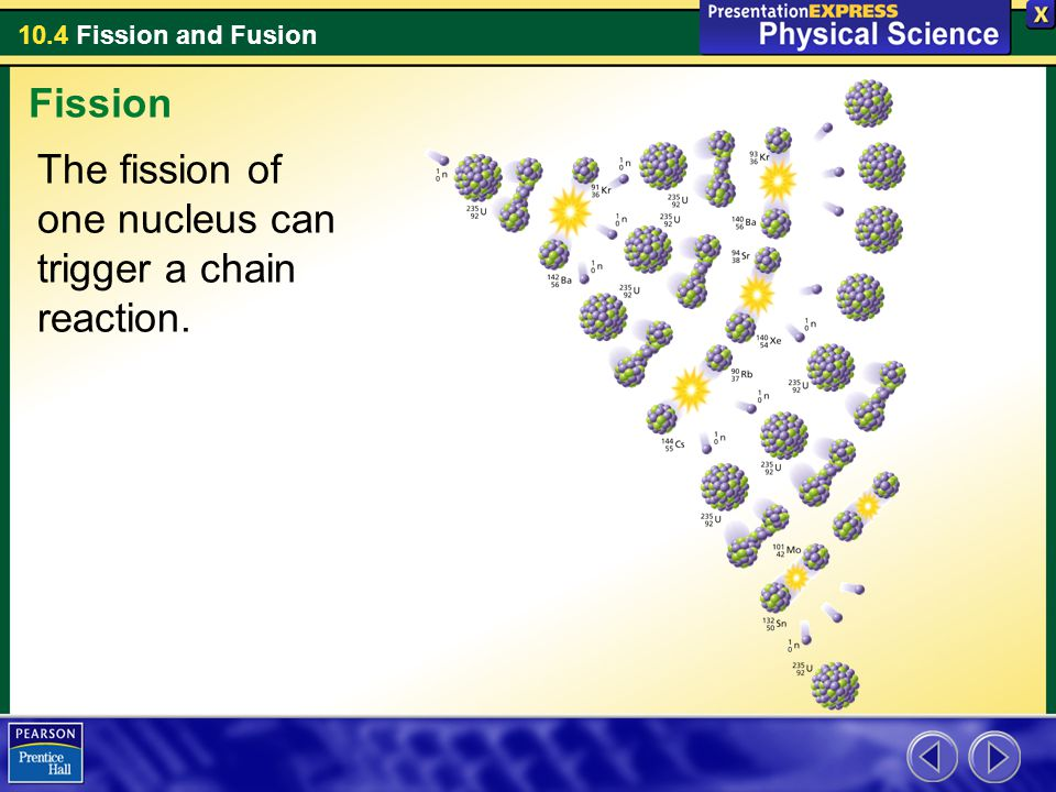 Fission The fission of one nucleus can trigger a chain reaction.