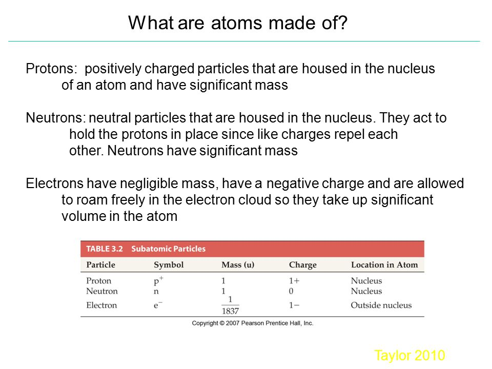 What are atoms made of Protons: positively charged particles that are housed in the nucleus. of an atom and have significant mass.